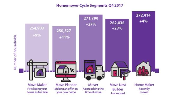 home-mover cycle