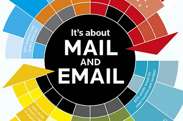 Ad blitz hails mail and email benefits
