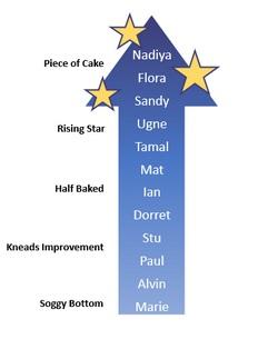 Boffins cook up Bake Off formula.jpg new graphic