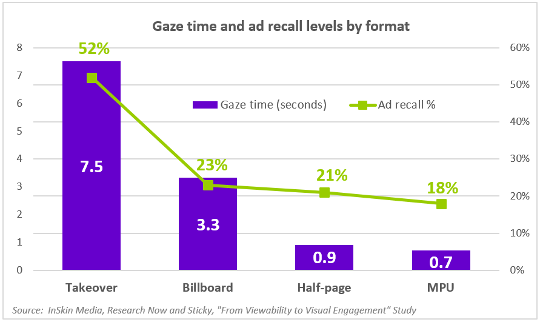 gaze-time-and-ad-recall-levels-by-format-540