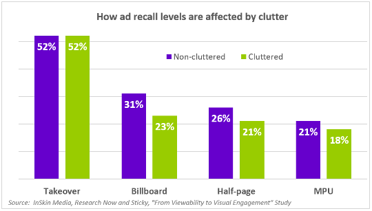 how-ad-recall-levels-are-affected-by-clutter-540